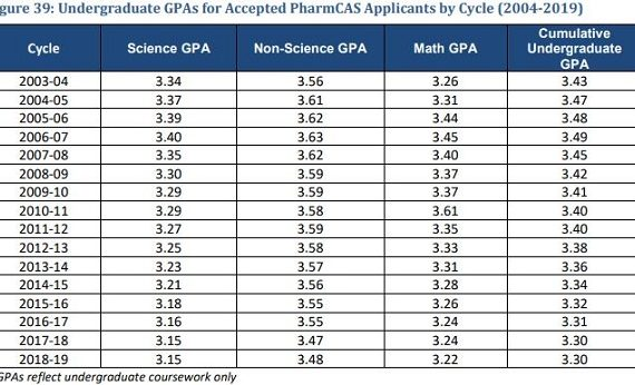 Is it difficult getting into pharmacy school gpa